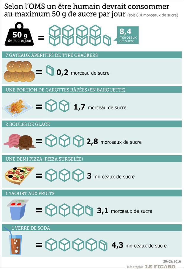 Le sucre est ajouté en quantité importante dans de nombreux aliments quotidiens