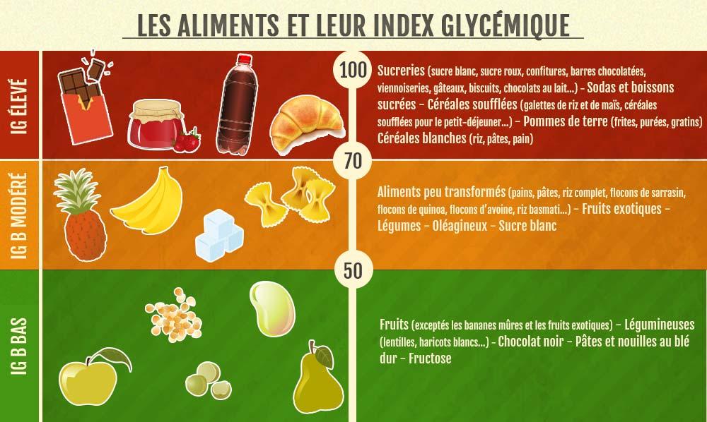 Les différents index glycémiques des ingrédients. Plus l'index glycémique est élevé, et plus ces ingrédients sont à éviter.